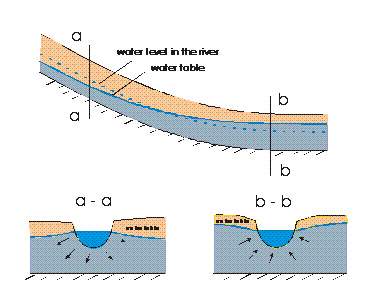 surface water and groundwater relationship