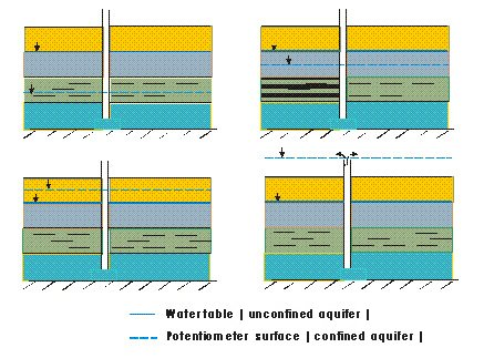 Figure 9.3. Possible Positions Of The Potentiometric Surface Of A Confined  Aquifer