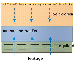 the difference between glacial aquifers and the magothy aquifer Abstract: these data are intended for use in publications, at a scale of 1:2,500,000 or smaller due to the small scale, the primary intended use is for regional and national data display and analysis, rather than specific local data analysis.